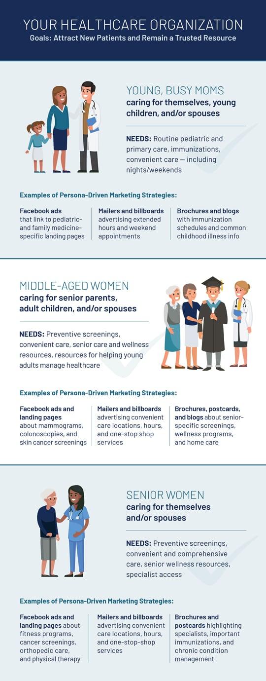 Healthcare Personas infographic