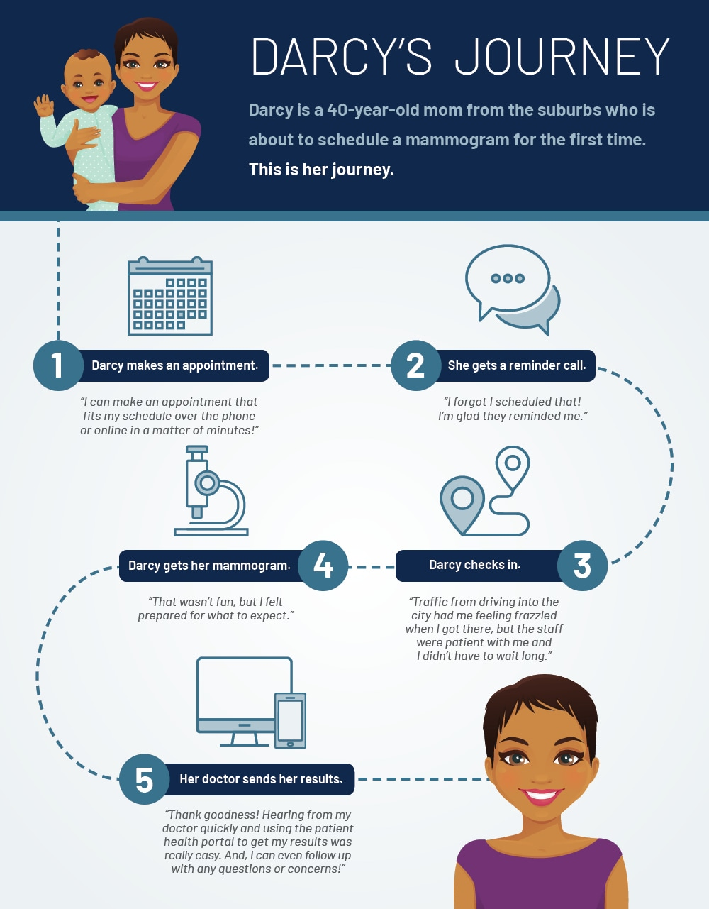 Patient Journey Infographic