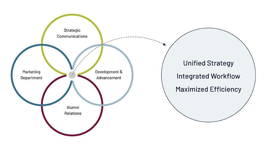 Marketing Silos diagram